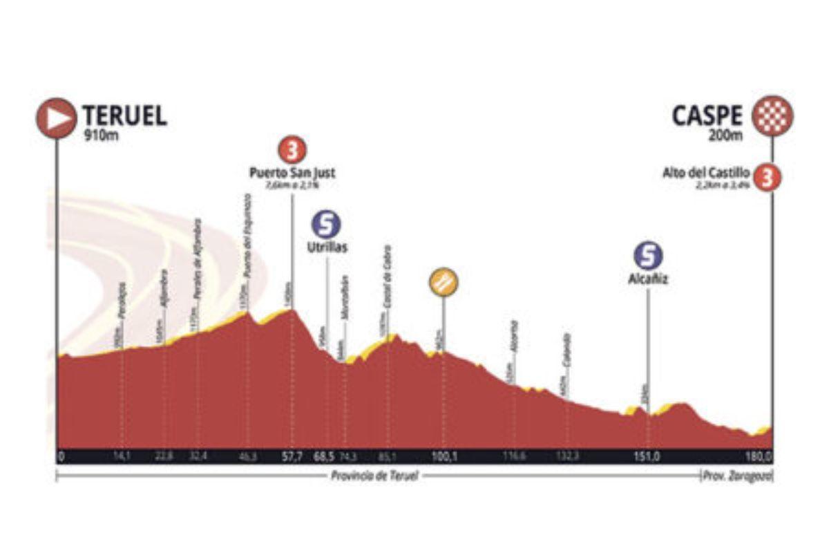 ciclismo vuelta aragon