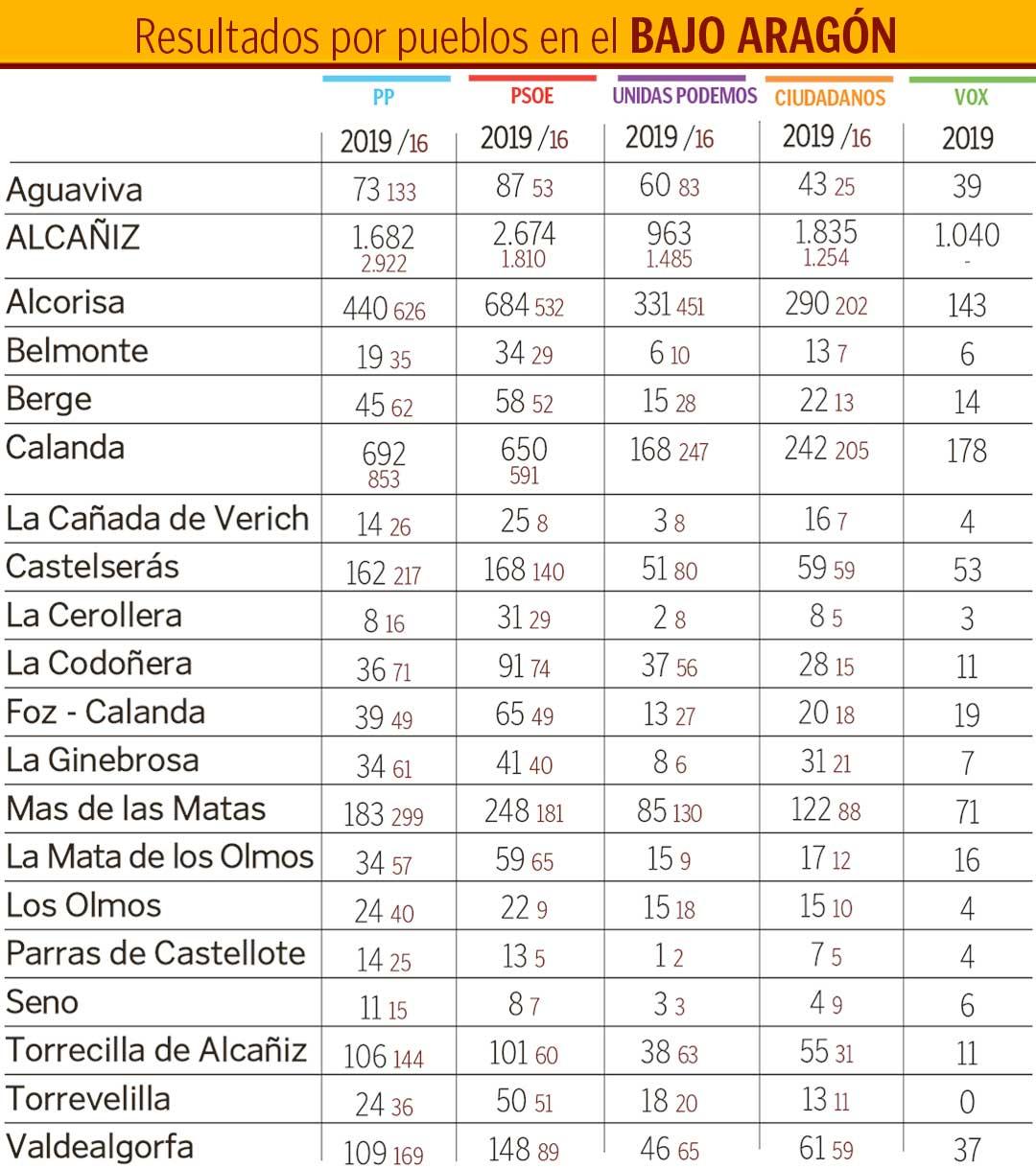 Tabla-Bajo-Aragon-2019