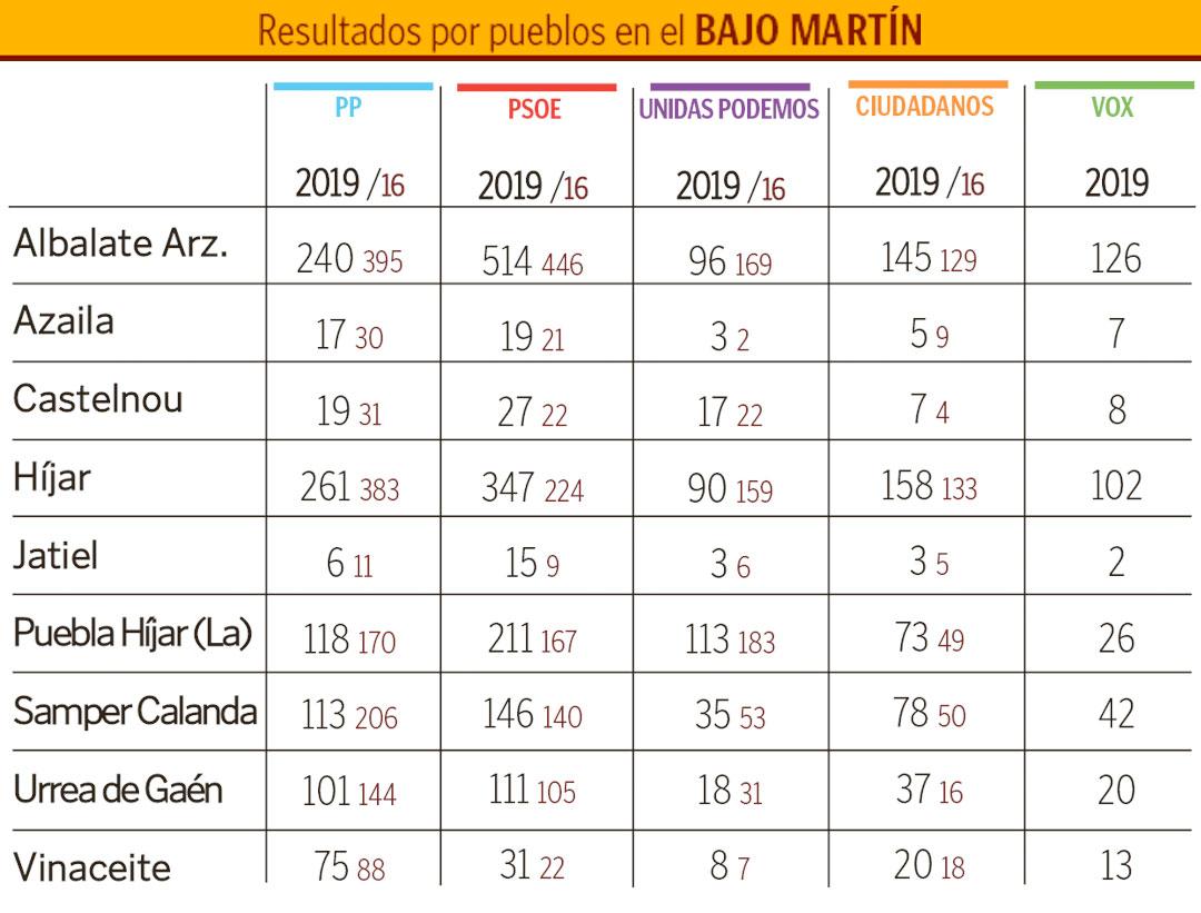 Tabla-Bajo-Martin-elecciones-generales-2019