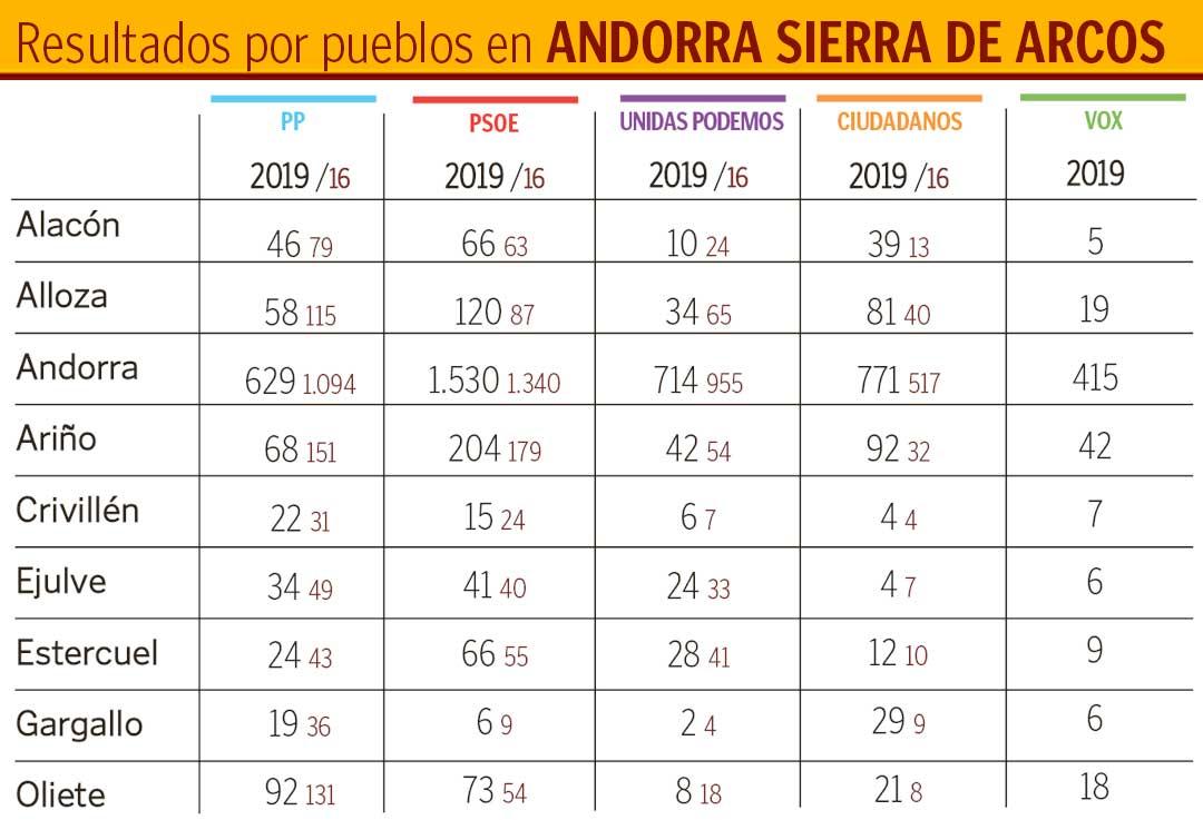 Tabla-andorra-sierra-de-arcos-2019