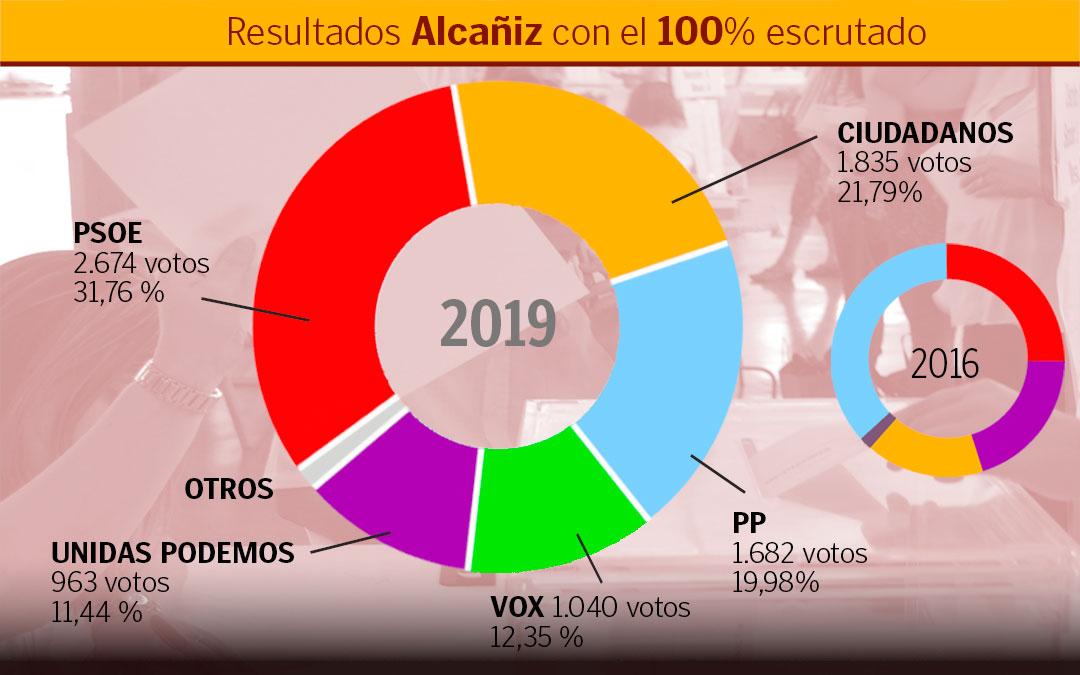 alcaniz-elecciones2019
