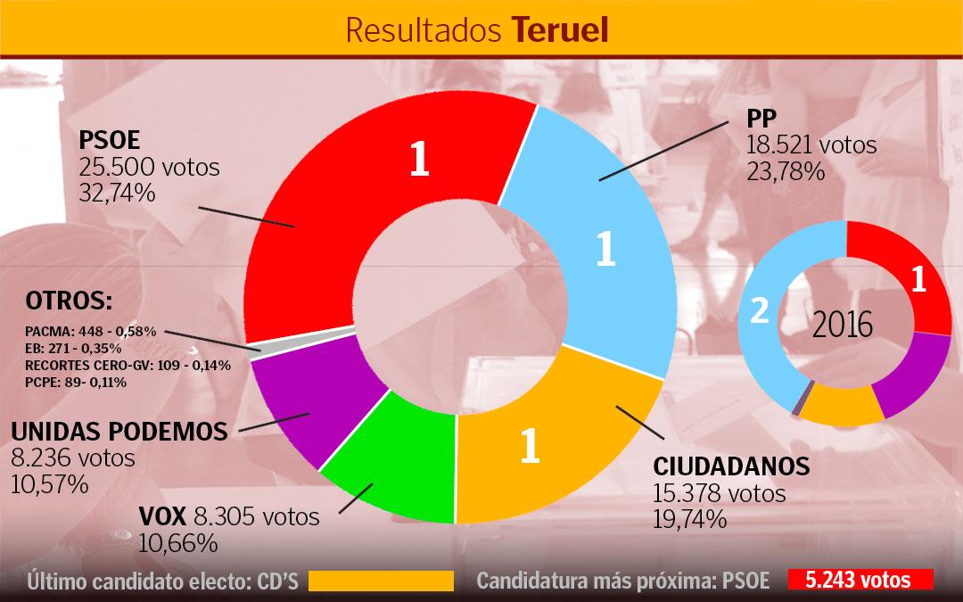 teruel-elecciones2019-2