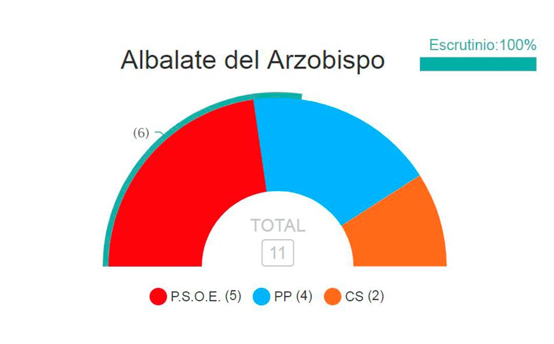 El PSOE con 487 votos ha sido la fuerza más votada en Albalate seguido de PP con 436 y Ciudadanos con 191.