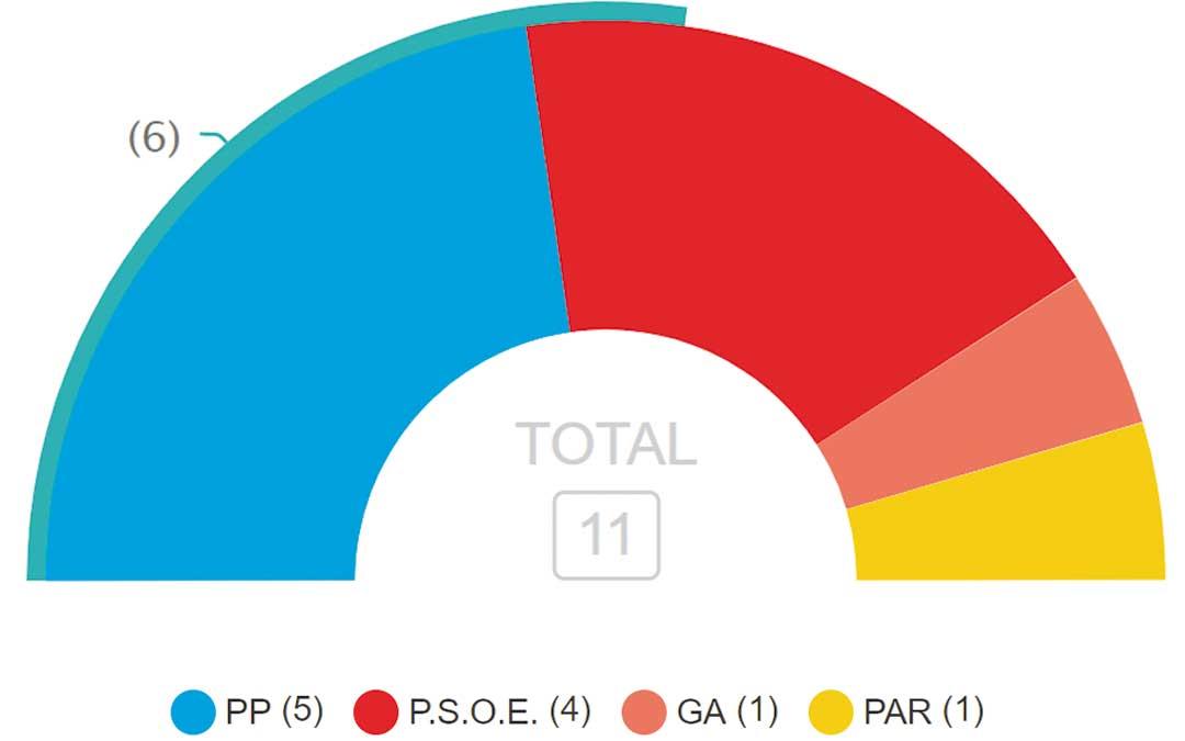 El PP es el más votado de Alcorisa seguido del PSOE