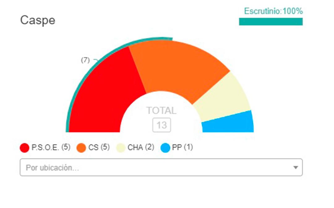 PSOE y Ciudadanos han empatado a concejales en el Ayuntamiento de Caspe.