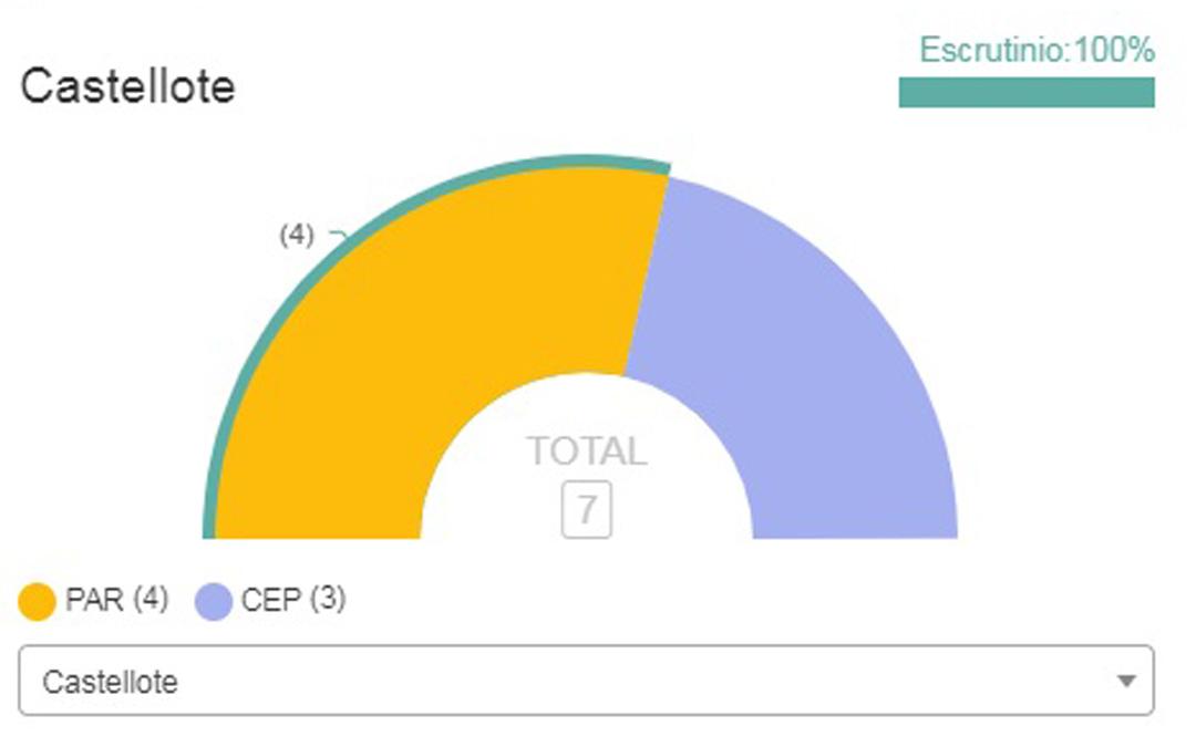 Resultados de las elecciones municipales en Castellote.