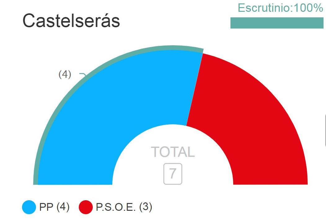 El PP en Castelserás logra 4 concejales con 232 votos y el PSOE, tres, con 2019.