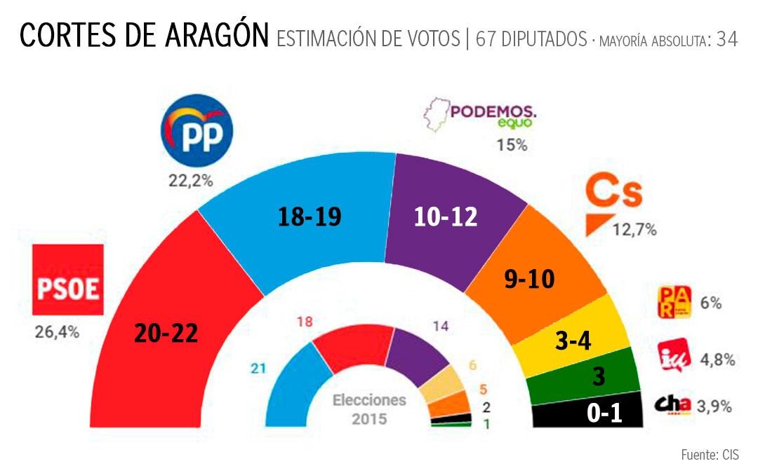 Proyección de resultados para las elecciones del 26-M en Aragón según el CIS