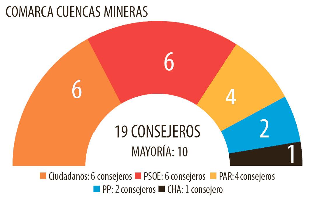 Así quedará el consejo comarcal de las Cuencas Mineras