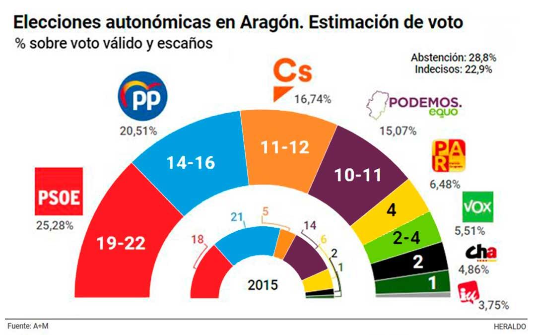 El PSOE, que ganaría en las tres provincias, sumaría mayoría pactando con la izquierda o con Ciudadanos y el PAR. El PP quedaría como segunda fuerza según la encuesta de A+M para Heraldo de Aragón