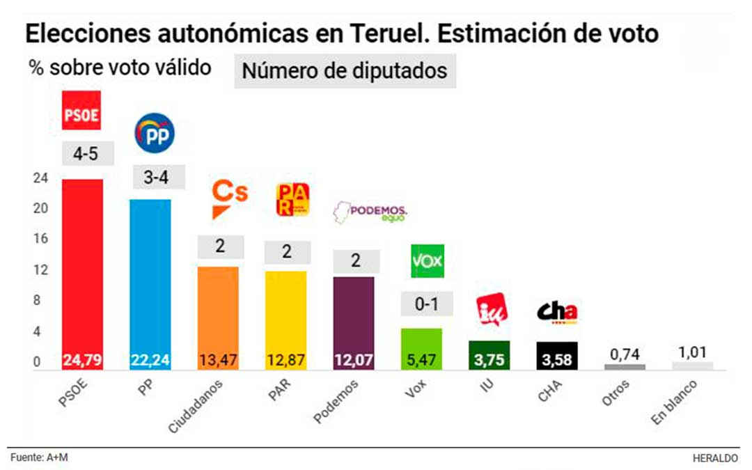 El PAR superaría en intención de voto a Podemos y esta caída beneficiaría al PSOE que recuperaría la provincia turolense. El PP caería en favor de Ciudadanos, que duplicaría su presencia.