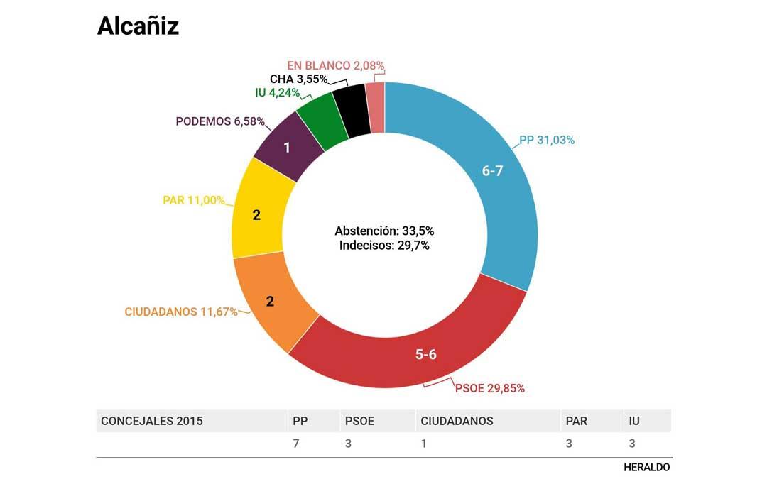 Resultados de la encuesta de A+M para Heraldo entre el 6 y el 11 de mayo con un muestreo de 300 personas.