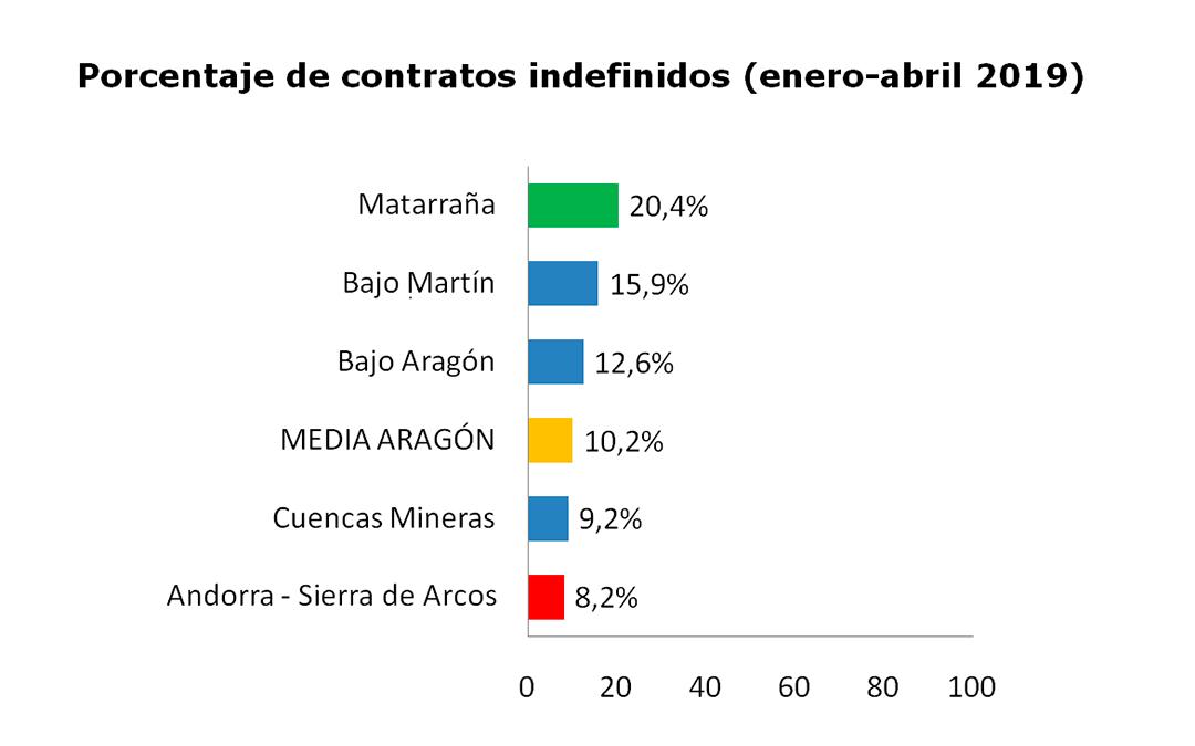 grafico porcentaje contratos indefinidos