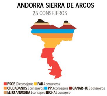 grafico resultados Andorra-Sierra de Arcos