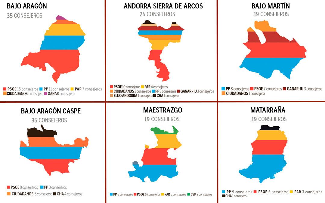 grafico resultados comarcas