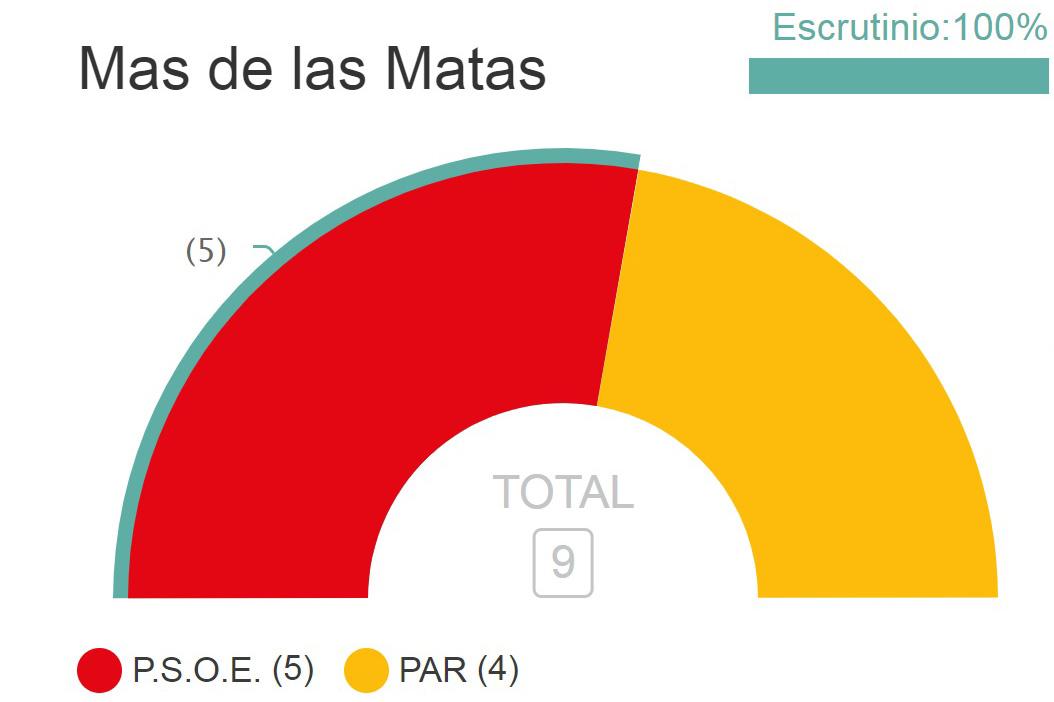 El PSOE, con 418 votos, logran 5 concejales en Mas de las Matas donde el PAR, con 320 votos, pasa de 3 ediles a 4.
