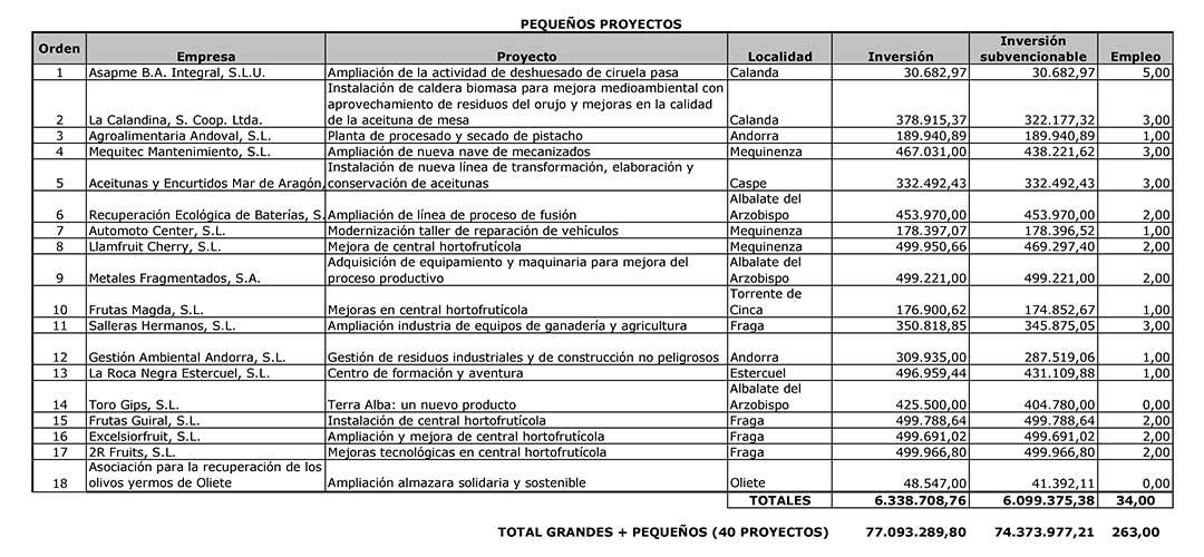 Se contemplan diferentes sectores con proyectos más pequeños para toda la comarca