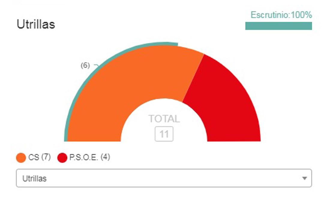 Resultados de las elecciones municipales de Utrillas