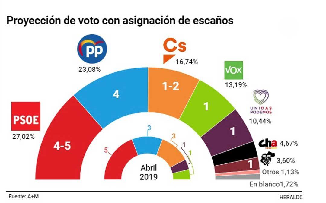 Teruel Existe entraría en el Congreso y PP y PSOE revalidarían su escaño