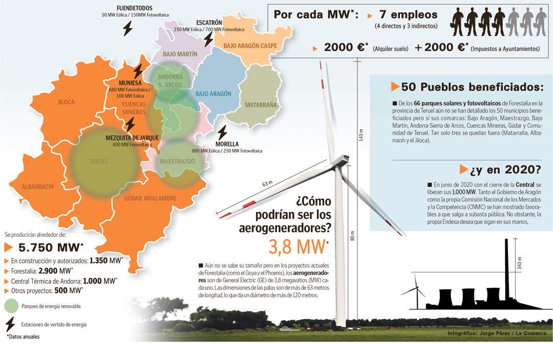 Teruel se erige como líder energético de España en su apuesta por las renovables