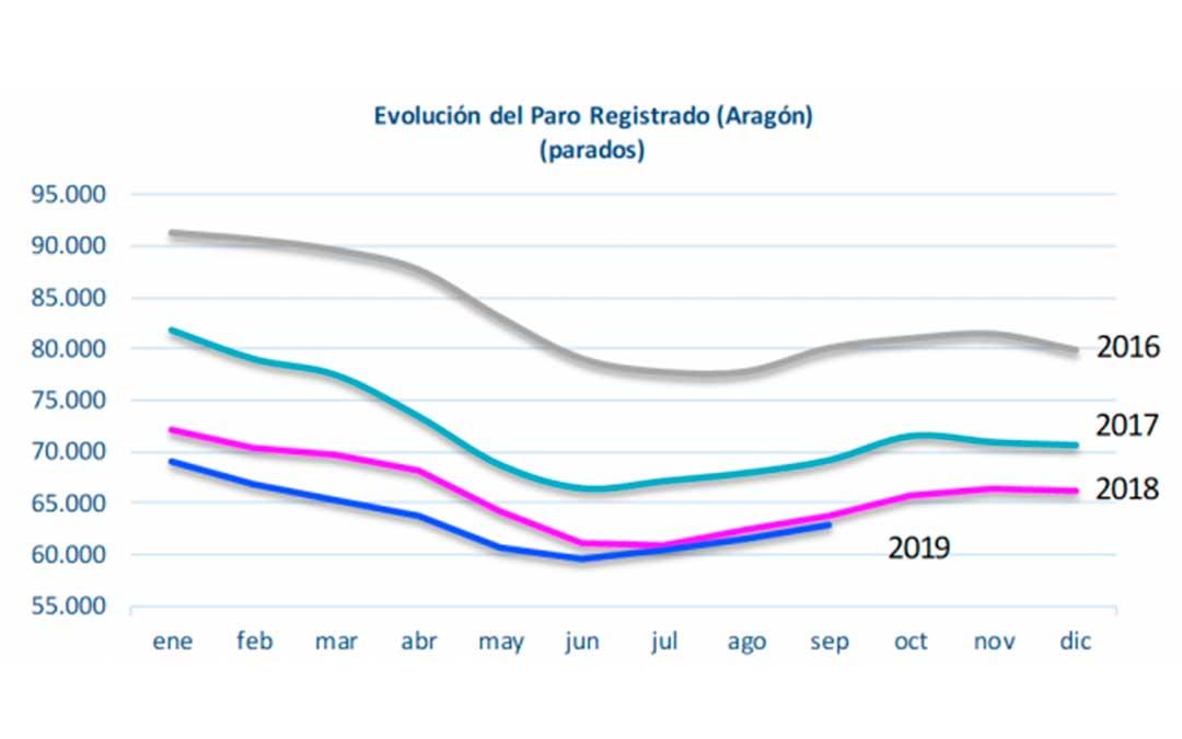 Evolución del paro registrado en Aragón - Septiembre 2019./ DGA