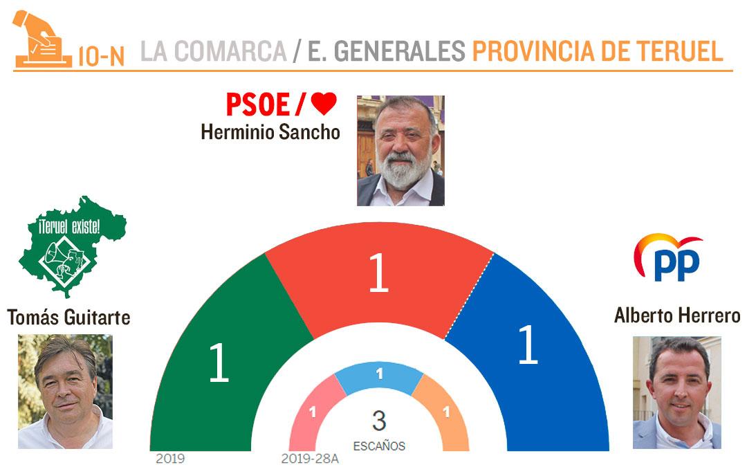 Resultado del Congreso en Teruel