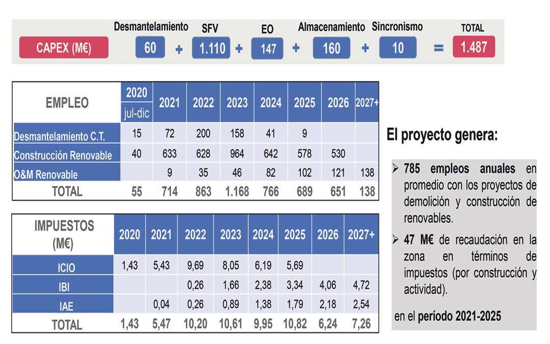 Endesa plantea empleo y beneficios para las arcas municipales a los ayuntamientos de Andorra, Híjar, Alcañiz, Alcorisa, Calanda y Alloza en impuestos. Recibirán 47 millones siendo el de la Villa Minera el más beneficiado.