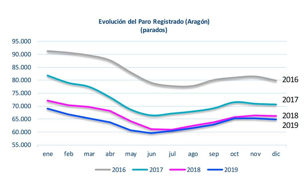 Evolución del paro registrado en Aragón - Diciembre 2019./ DGA