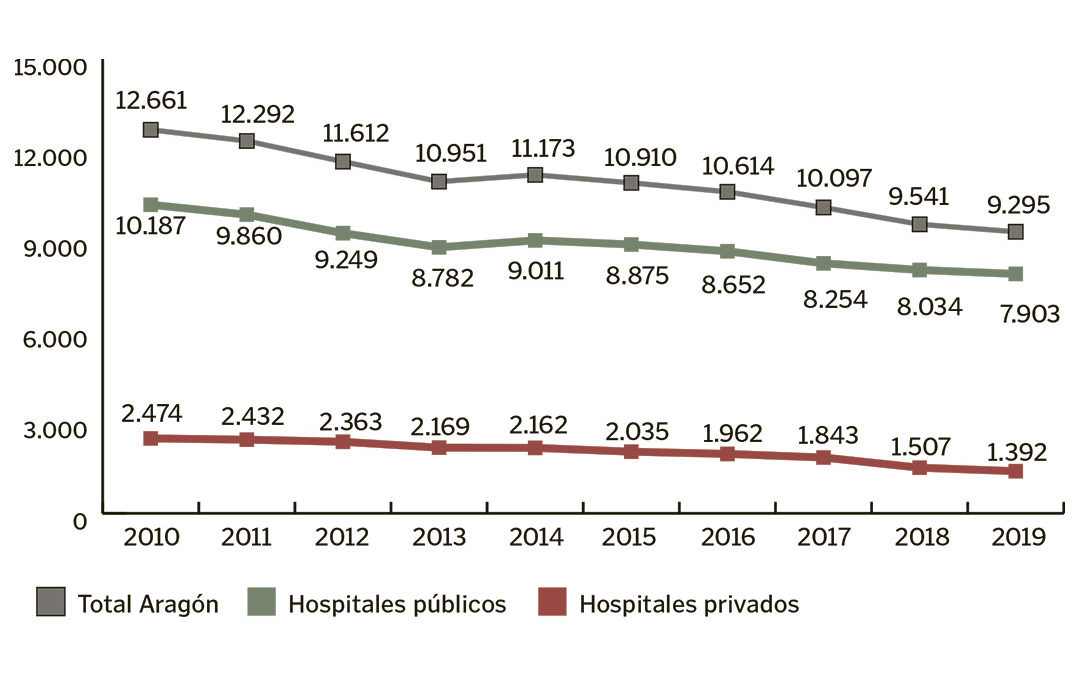 La natalidad en Aragón ha caído un 26,6% en los últimos 10 años