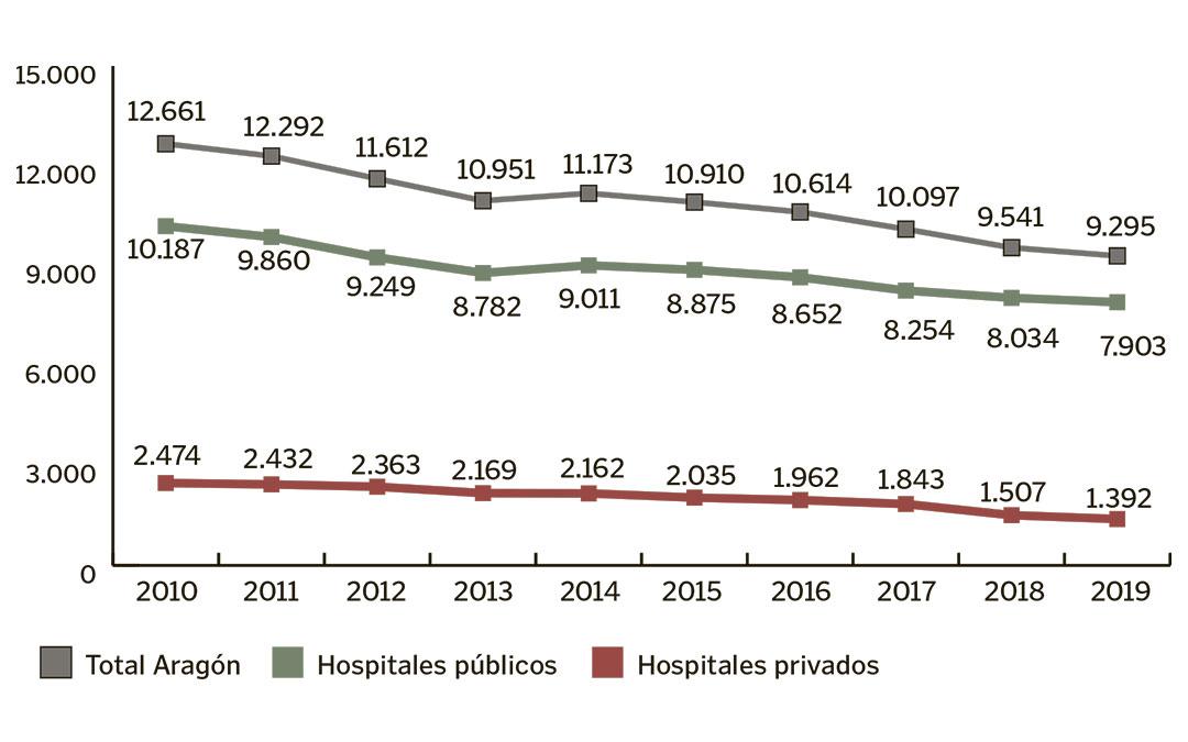 El número de nacimientos en Aragón ha disminuido de manera progresiva en la última década./ L.C.