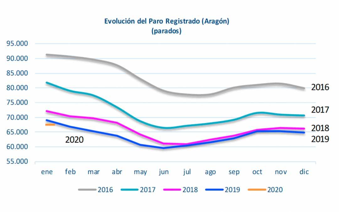 Evolución del paro registrado en Aragón - Enero 2020./ DGA