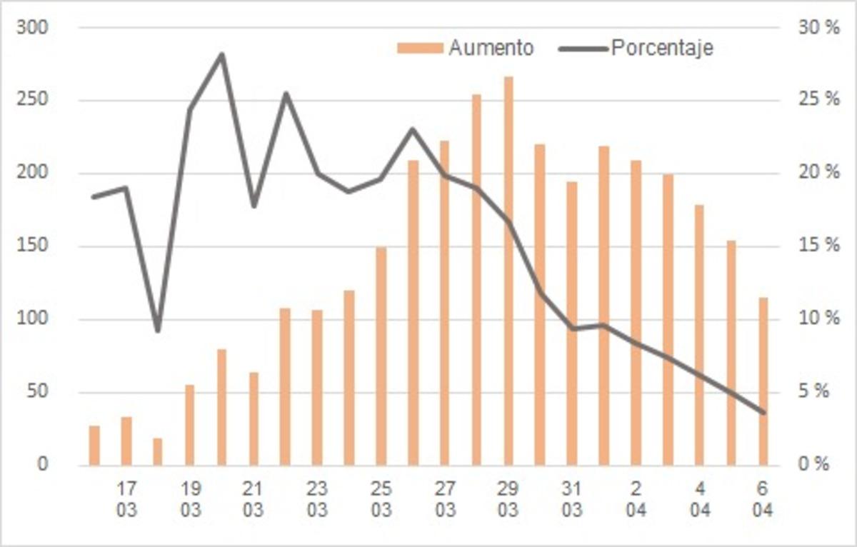 Gráfico de evolución en Aragón de este lunes, con un nuevo descenso en el incremento de casos, que ya se sitúa en el 4%. Fuente: DGA