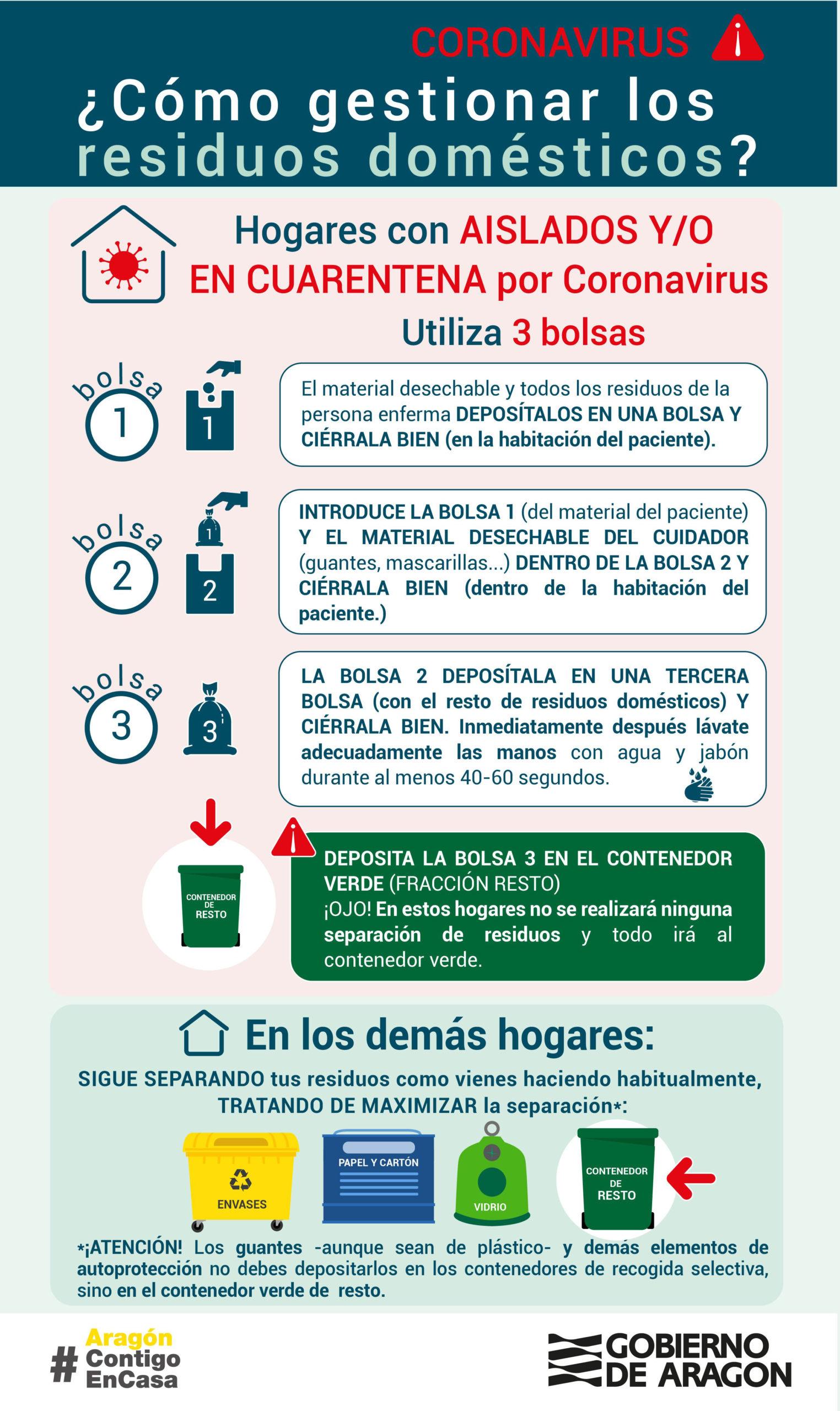 Infografía sobre la gestión de los residuos domésticos ante el COVID-19