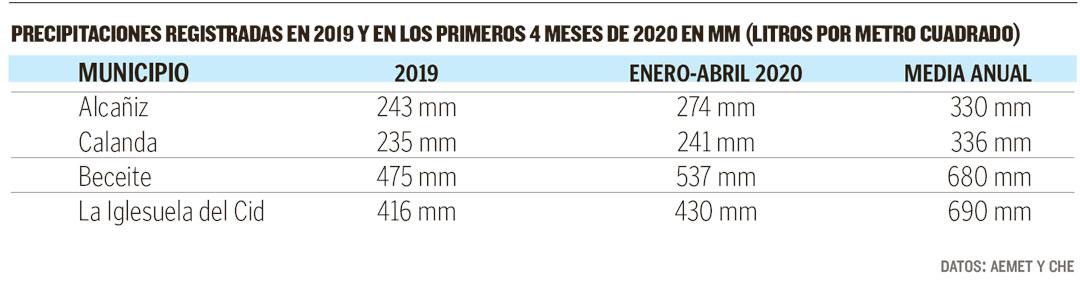 Buena parte de los pluviómetros del Bajo Aragón Histórico han recogido ya más agua que en todo 2019.