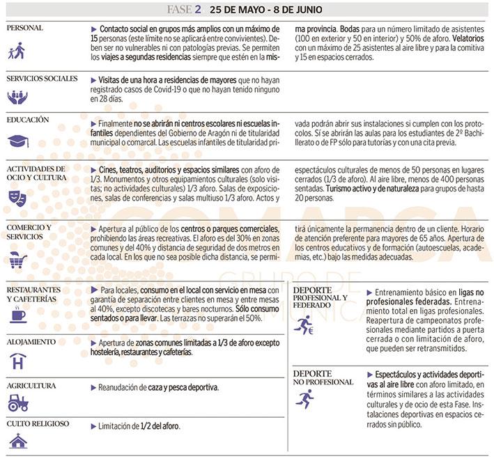 Infografía con las principales novedades de la Fase 2 de la desescalada./ Elaboración propia