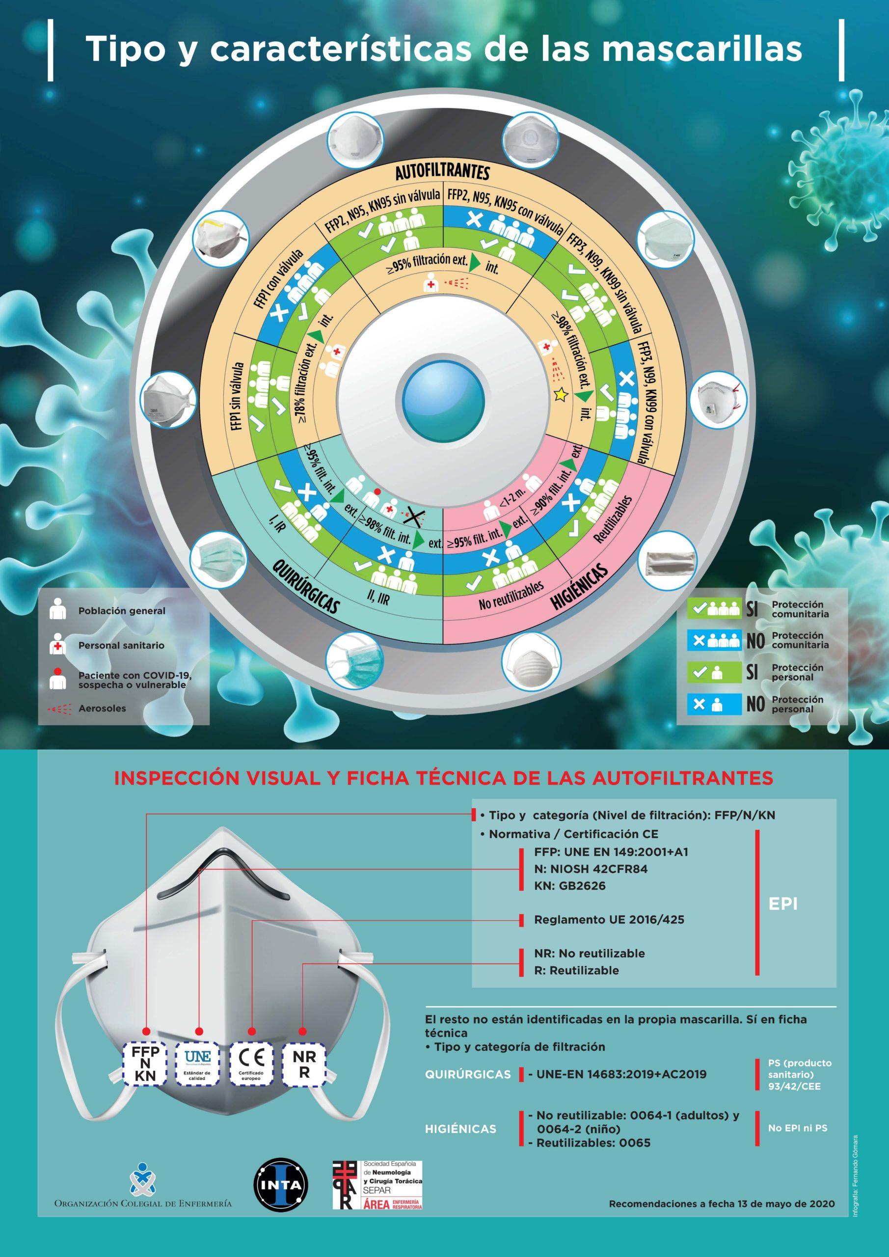 La Organización Colegial de Enfermería, SEPAR e INTA distribuyen a los profesionales sanitarios una infografía para identificar la mascarilla adecuada ante el Covid-19