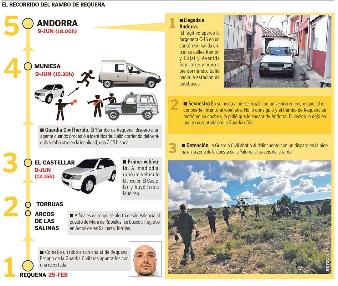 Infografía: el recorrido del Rambo de Requena./ L.C.