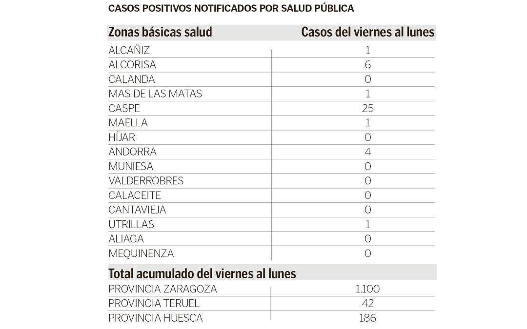 casos-positivos-covid-tabla-25-08-2020