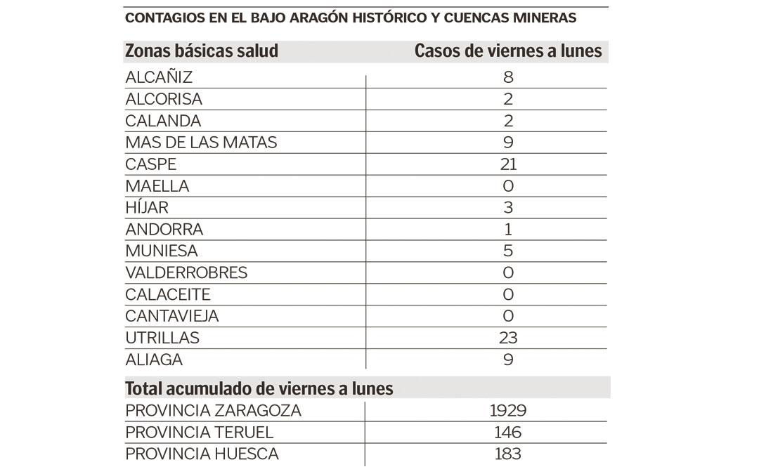 contagios-covid19-bajo-aragon-historico-cuenca-minera-11-08-2020