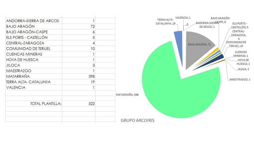 Número de trabajadores de Grupo Arcoiris por comarcas.