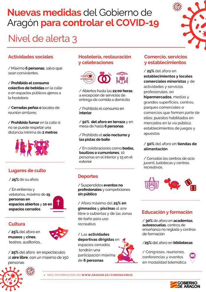 Nuevas medidas del Gobierno de Aragón para controlar el covid-19./ DGA