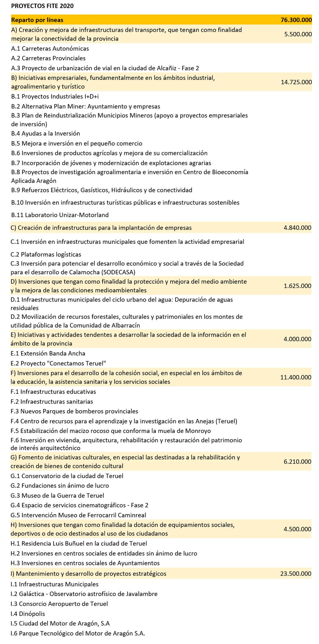 Proyectos-FITE-2020
