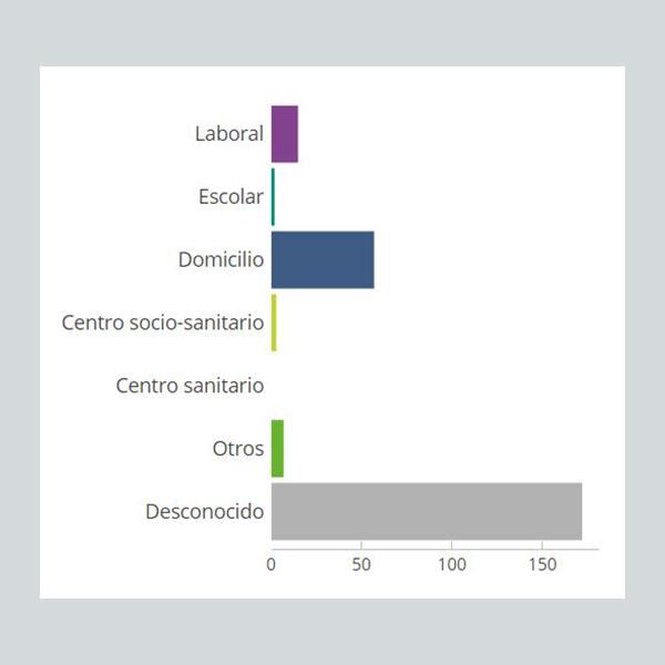 Entornos donde se han producido los contagios en Teruel./ L.C.
