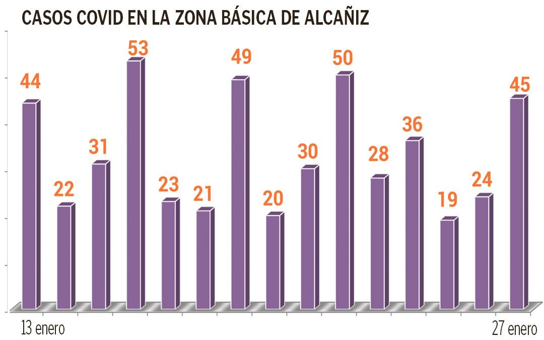 Desde el día 13 de enero Alcañiz ha registrado 495 contagios de coronavirus/ La Comarca