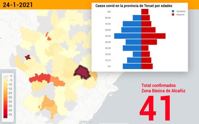 La zona de Alcañiz detecta otros 41 contagios en una sola jornada y el sector roza el centenar de casos