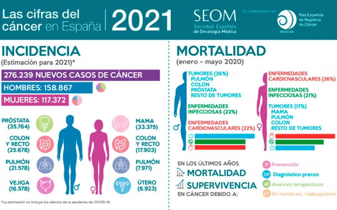 Infografía de las cifras de cáncer en España SEOM./ L.C.