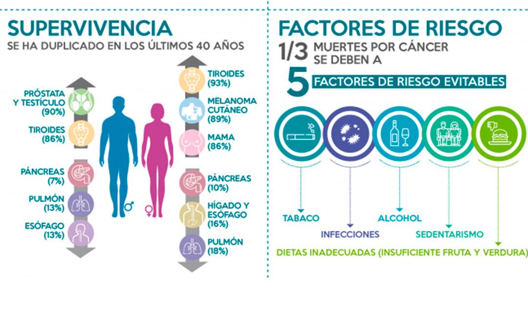 Infografía de la supervivencia y factores de riesgo en el cáncer de SEOM./ L.C.