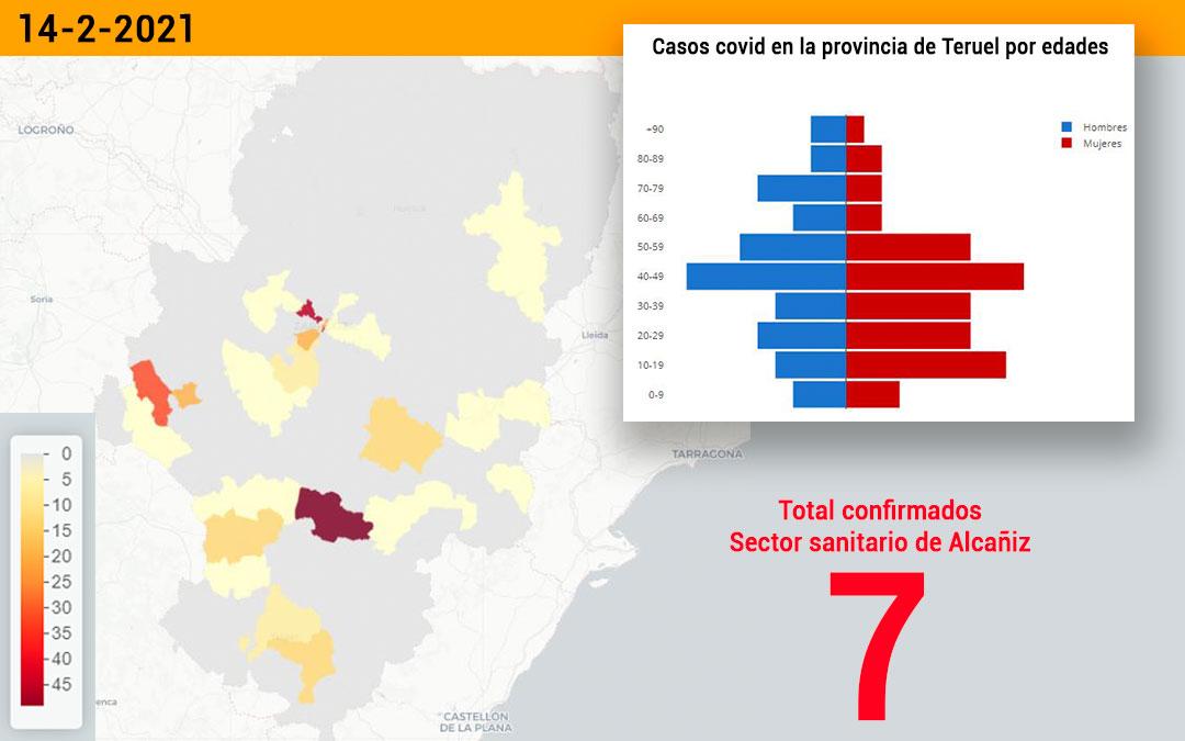 El sector sanitario de Alcañiz registró este domingo 14 de febrero 7 nuevos contagios./ Datacovid