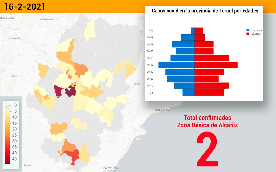 La zona básica de salud de Alcañiz registró este martes 16 de febrero 2 nuevos contagios./ Datacovid
