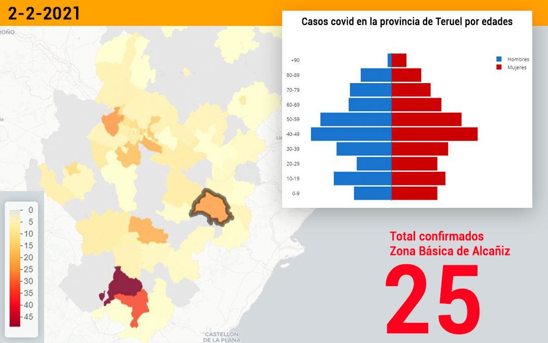 La zona básica de salud de Alcañiz registró este martes 2 de febrero 25 nuevos contagios./ Datacovid